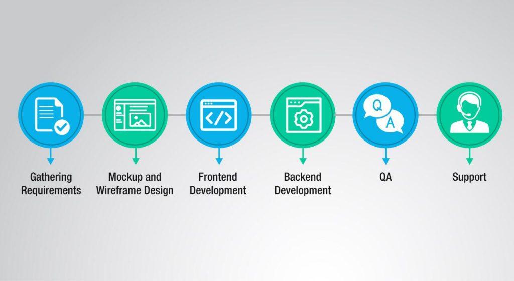 Phases of Website Design